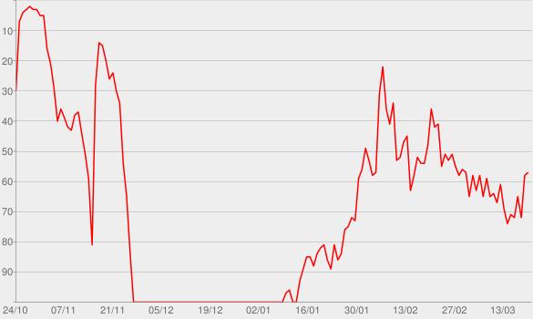 Chart progress graph for A Million Dreams
