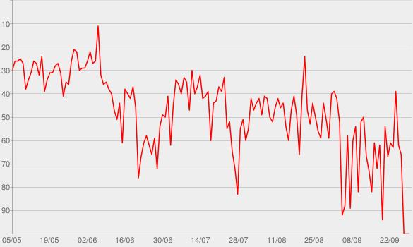 Chart progress graph for Rondini al guinzaglio