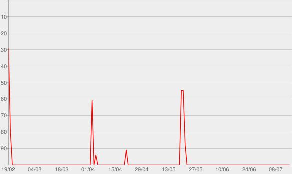 Chart progress graph for WDR Feature-Depot