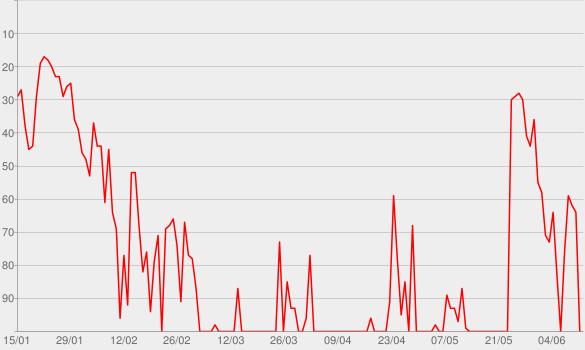 Chart progress graph for The Allusionist