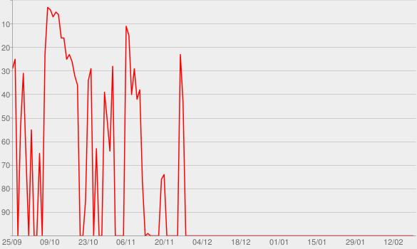 Chart progress graph for Delírio