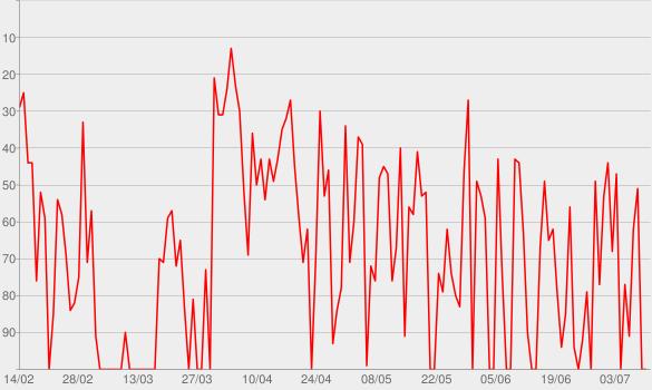 Chart progress graph for Coração Machucado (Ao Vivo)