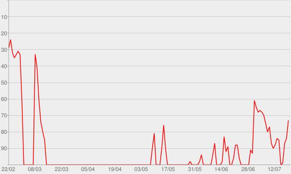Chart progress graph for The Bones