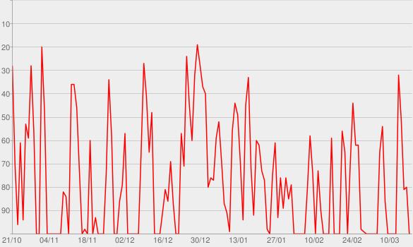 Chart progress graph for Seelengevögelt - Für die Rebellen des Lebens