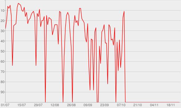 Chart progress graph for Bar Das Coleguinhas (Ao Vivo)