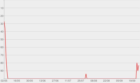 Chart progress graph for The NPR Politics Podcast