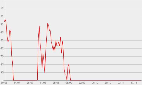 Chart progress graph for The Chronic