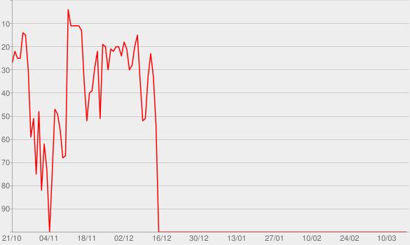 Chart progress graph for Fagner & Zé Ramalho (Ao Vivo)