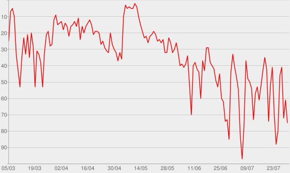 Chart progress graph for Carreira Sem Fronteiras