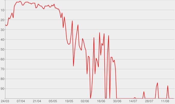 Chart progress graph for Furious 7 (Original Motion Picture Soundtrack)