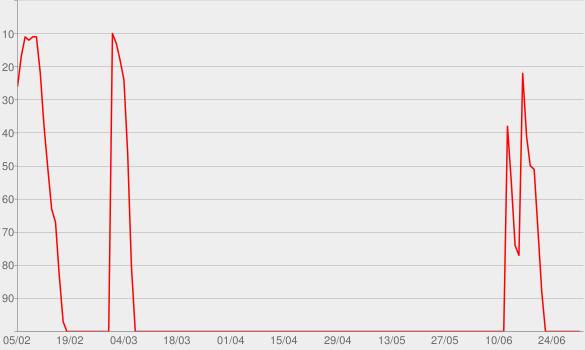 Chart progress graph for Ricky & Tony: Pop Detectives