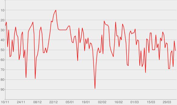 Chart progress graph for CarneCruda.es PROGRAMAS