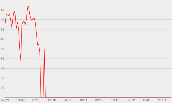 Chart progress graph for In the Dark