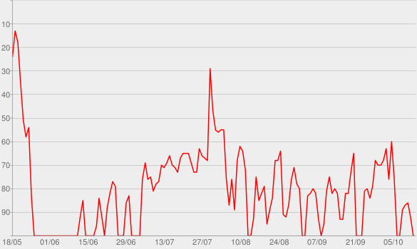 Chart progress graph for joy.