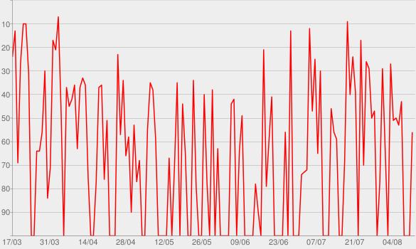 Chart progress graph for AM/FM BY CHRIS LIEBING