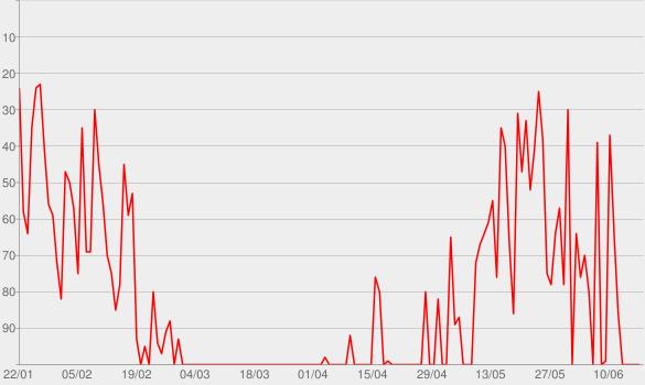 Chart progress graph for Crisis on Infinite Earths: Part 1