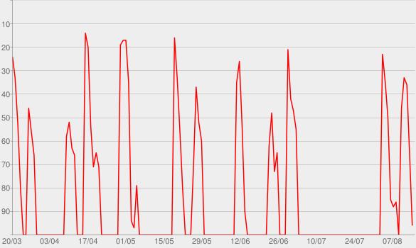 Chart progress graph for Phrasenmäher - Fußball-Podcast mit Kai Traemann