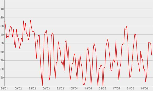 Chart progress graph for Beste Freundinnen