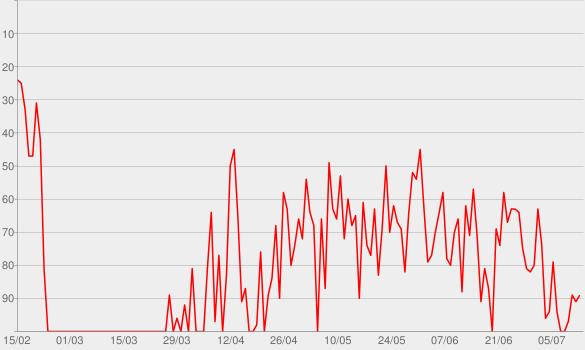 Chart progress graph for Love Me