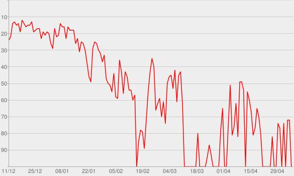 Chart progress graph for The Git Up