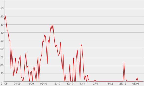 Chart progress graph for Paradise