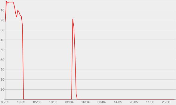 Chart progress graph for A Very Fatal Murder