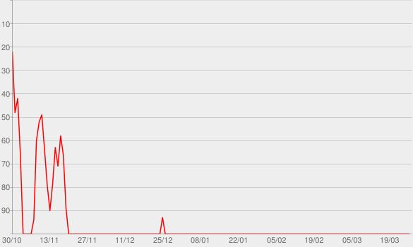 Chart progress graph for pov