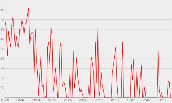 Chart progress graph for Doppeltes Spiel 1