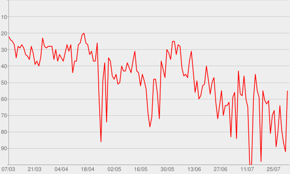 Chart progress graph for Ride It
