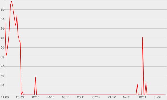 Chart progress graph for Live At Wembley Stadium