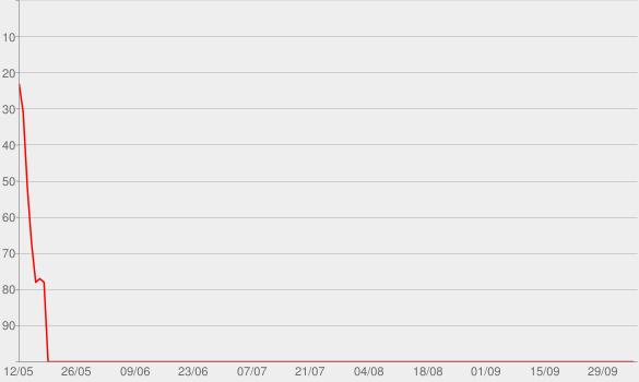 Chart progress graph for Losing Sleep