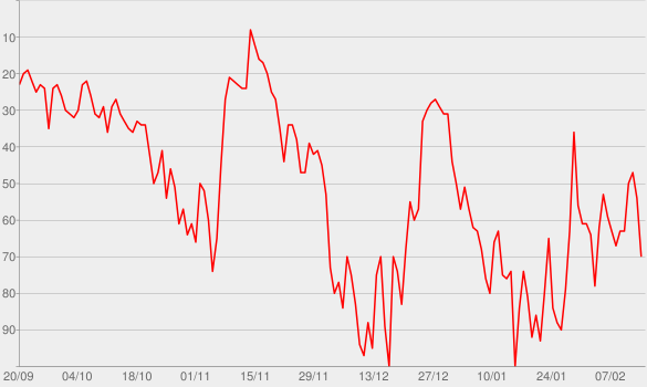 Chart progress graph for Beer Never Broke My Heart