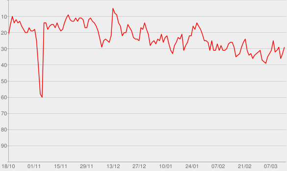 Chart progress graph for Up and Vanished