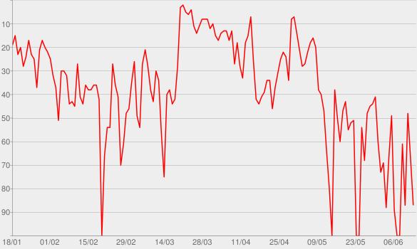 Chart progress graph for À nos héros du quotidien