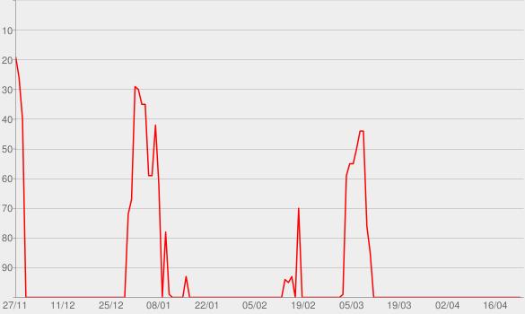 Chart progress graph for Power Hour