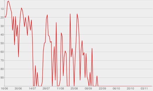 Chart progress graph for Dear Hank & John