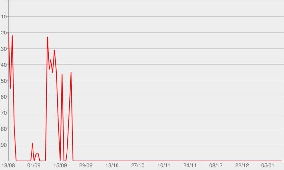 Chart progress graph for Os Travessos 20 Anos (Ao Vivo)