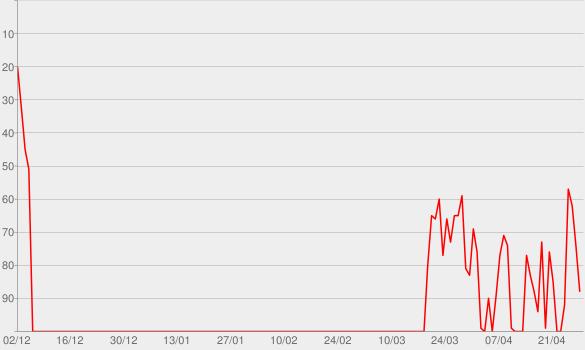 Chart progress graph for Talking Is Hard