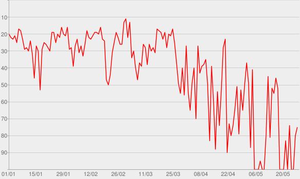 Chart progress graph for Baianá