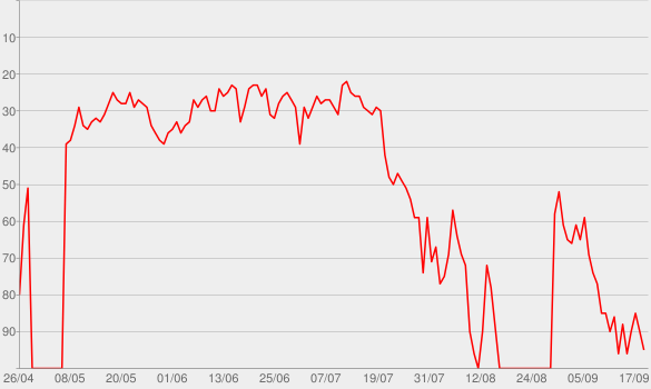 Chart progress graph for Beautiful People