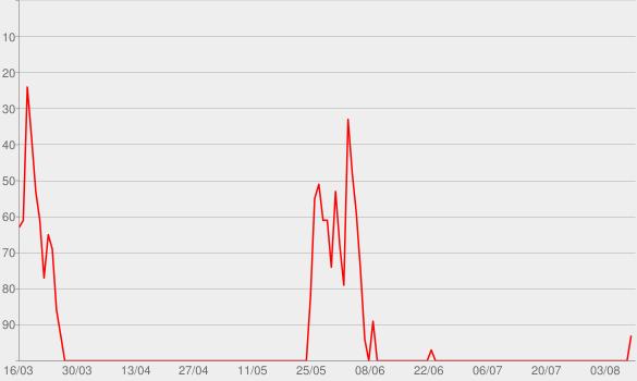 Chart progress graph for In 80 Küssen um die Welt