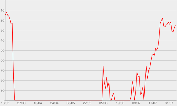 Chart progress graph for Kings & Queens