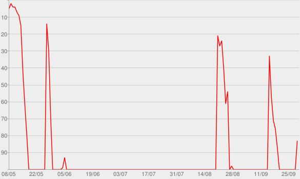 Chart progress graph for I Called Mama