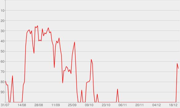 Chart progress graph for Heather