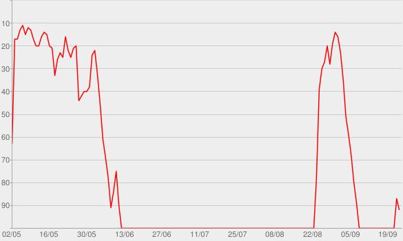 Chart progress graph for True Spies