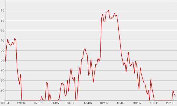 Chart progress graph for Single Saturday Night