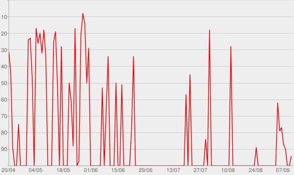 Chart progress graph for Martin Garrix Podcast
