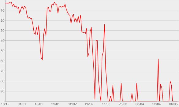 Chart progress graph for The Prophet
