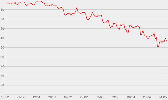 Chart progress graph for Dirty John