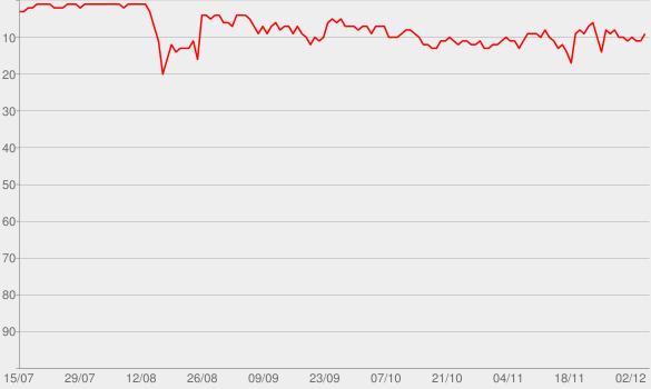 Chart progress graph for Academia CBN - Mario Sergio Cortella